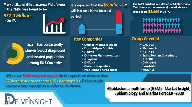Glioblastoma Multiforme Market: Industry trends, Drugs, Therapies and Analysis by DelveInsight |Genentech, Merck, VBL Therapeutics, Diffusion Pharmaceuticals, Bayer, MedImmune, DNAtrix, Oncoceutics