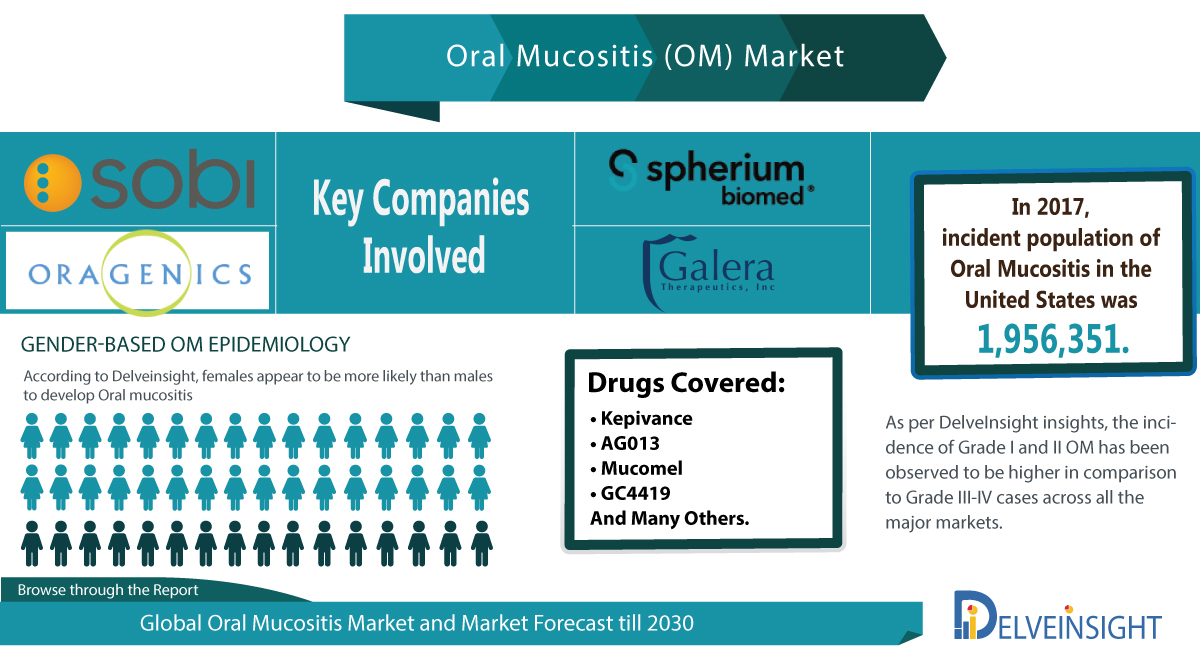 Oral Mucositis Pipeline: Emerging Therapies and Key pharma players involved by DelveInsight | Swedish Orphan Biovitrum AB, Oragenics, Link Health Pharma, Spherium Biomed, Galera Therapeutics and Other