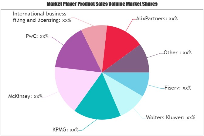 Financial Consulting Software Market Next Big Thing | Alera, Oliver Wyman, Paragon Solutions