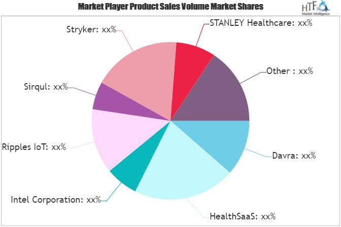 Medical IoT Software Market To Witness Huge Growth By 2026 | Intel, Ripples IoT, Sirqul