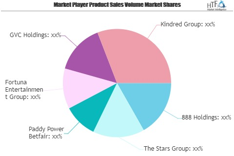 Online Gambling & Betting Market to See Huge Growth by 2026 | 888 Holdings, The Stars Group, Paddy Power Betfair