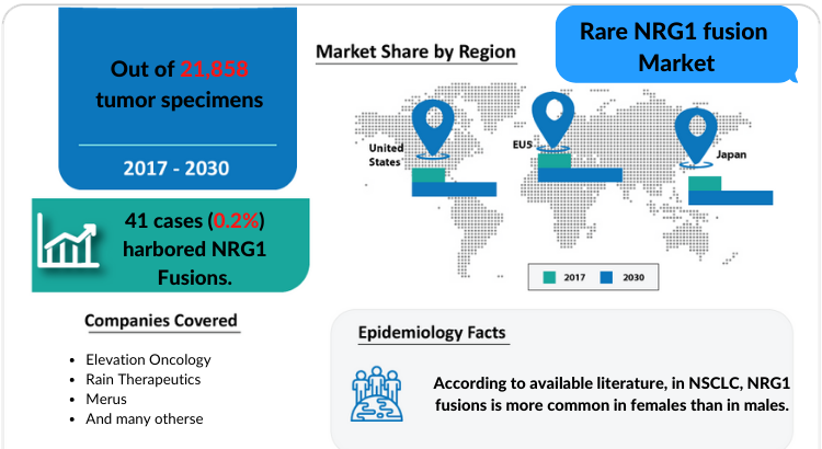 Rare NRG1 Fusion Market Insights and Treatment Market by DelveInsight