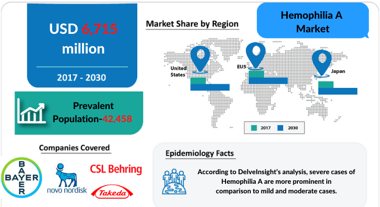 Hemophilia A Market Insights and Treatment Market by DelveInsight