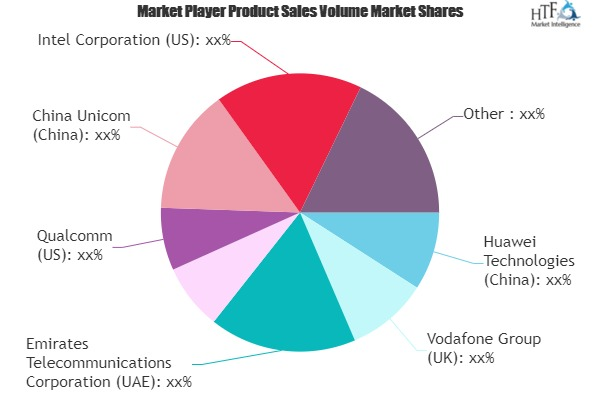 Narrow Band IoT Market: 3 Bold Projections for 2021 | Emerging Players- Vodafone, Huawei, Qualcomm