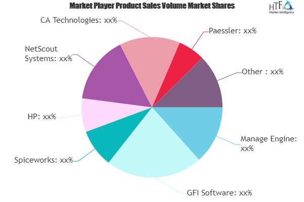 Network Management Software Market Next Big Thing | Major Giants Manage Engine, GFI Software, Spiceworks