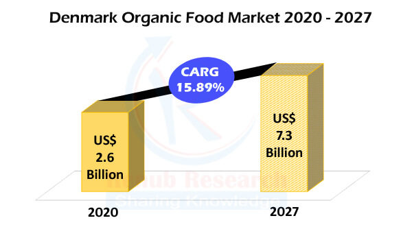 Denmark Organic Food Market Global Forecast by Products, Distribution Channels, End Users, Company Analysis - Renub Research