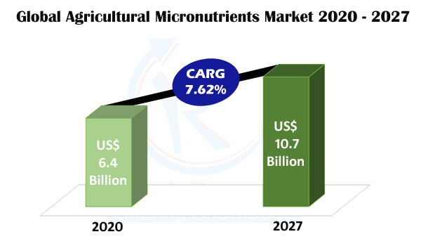 Agricultural Micronutrients Market Global Forecast by Products, Forms, Crops, Regions, Company Analysis - Renub Research