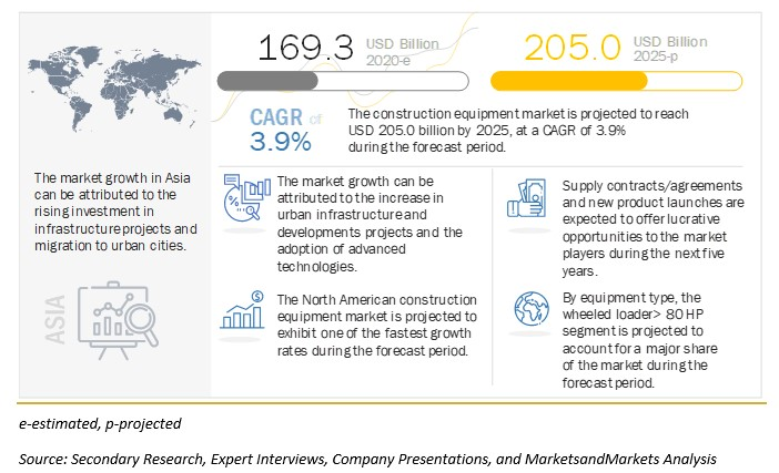Construction Equipment Market to Witness Astonishing Growth by 2025