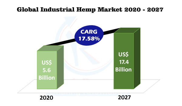 Industrial Hemp Market Global Forecast By Application, Regions, Company Analysis - Renub Research