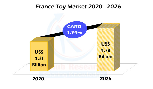 France Toys Market by Segments, Sales Channel, Company Analysis, Forecast - Renub Research