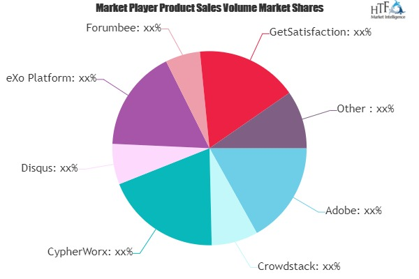 Online Community Platform Market is Booming with Strong Growth Prospects | Zoho Connect, SocialEngine, Jive Software