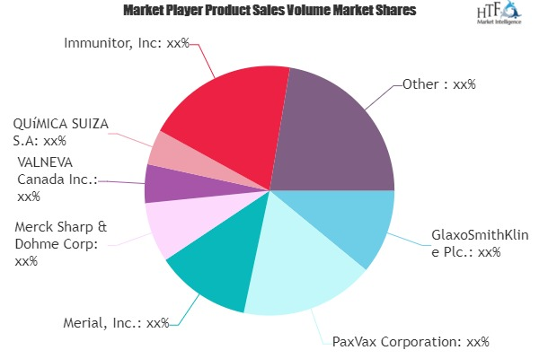Oral Vaccines Market to Witness Huge Growth by 2026 | PaxVax, Serum Institute of India, GSK