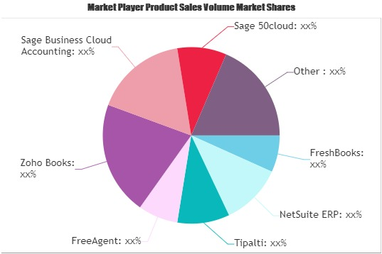 Business Accounting Systems Market Future Growth Outlook | NetSuite ERP, Tipalti, FreeAgent