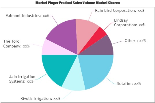 Farm Irrigation Systems Market To See Stunning Growth | Lindsay, Trimble, Eurodrip