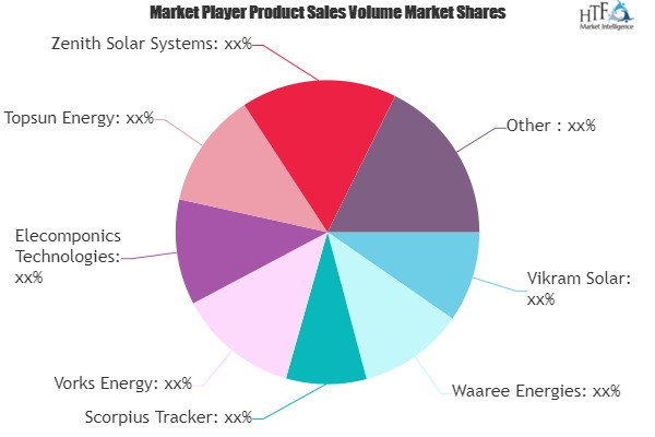 Solar Power Products Market to See Huge Growth by 2026 | Tata Power, Vikram, Waaree Energies