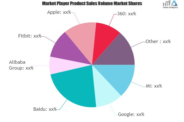 Intelligent Hardware Market May See Big Move | Fitbit, Apple, Haier