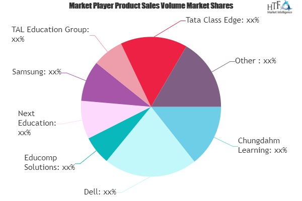 K-12 Education Technology Market to Witness Huge Growth by 2027 | Dell, Educomp Solutions, Next Education