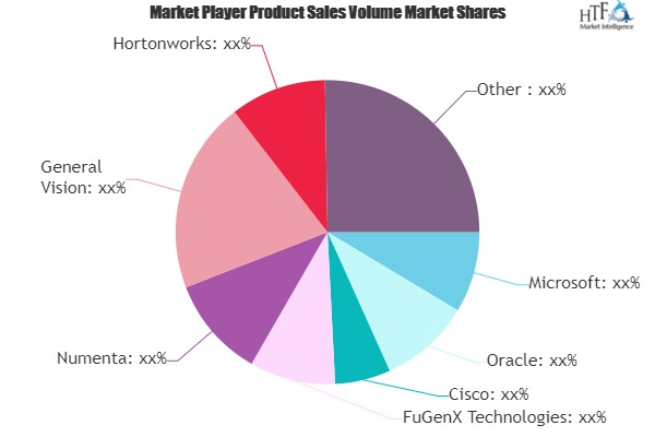 AI in Oil and Gas Market Next Big Thing | Major Giants- Numenta, General Vision, Hortonworks