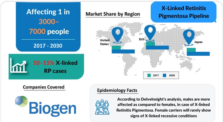 X-linked Retinitis Pigmentosa Pipeline Insight, 2021