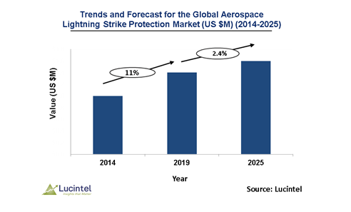 Aerospace Lighting Strike Protection Market is expected to grow at a CAGR of 2.4% - An exclusive market research report by Lucintel