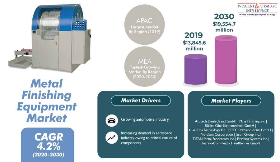 Booming Automobile Industry Driving Expansion of Global Metal Finishing Equipment Market