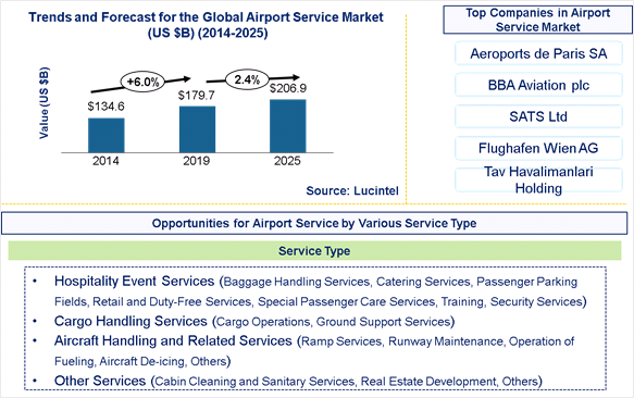 Airport Service Market is expected to reach $206.9 Billion by 2025- An exclusive market research report by Lucintel