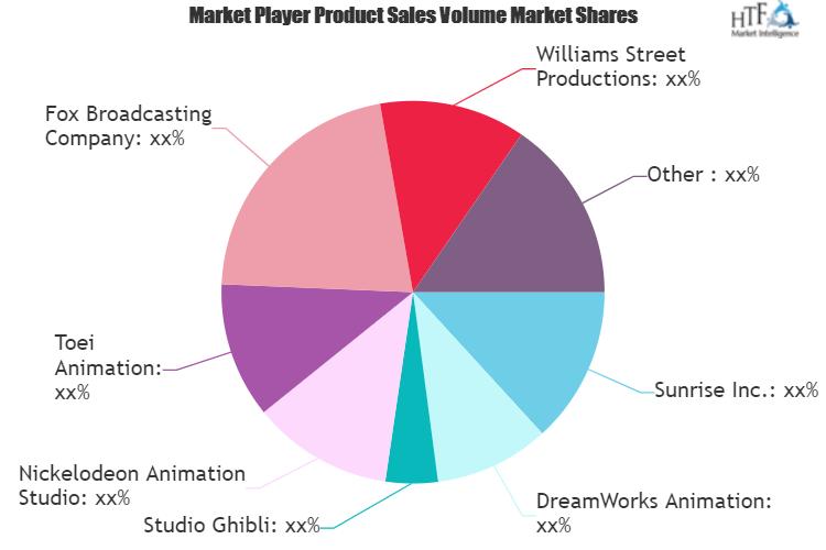A Comprehensive Study Exploring Adult Animation Market | Key Players Williams Street Productions, Studio Ghibli, Nickelodeon Animation Studio