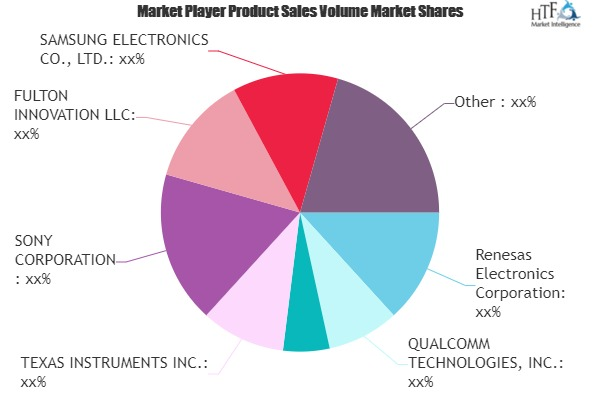 Wireless Charging Systems Market to Witness Huge Growth by 2026 | TEXAS INSTRUMENTS, SONY, SAMSUNG