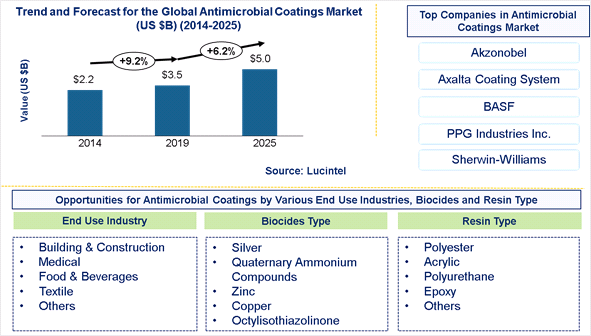Antimicrobial Coating Market is expected to reach $5 Billion by 2025- An exclusive market research report by Lucintel