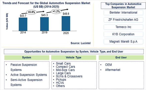Automotive Suspension Market is expected to reach $48.6 Billion by 2025- An exclusive market research report by Lucintel