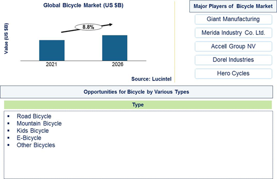 Bicycle Market is expected to grow at a CAGR of 8.8% - An exclusive market research report by Lucintel