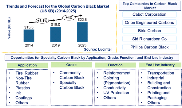 Carbon Black Market is expected to reach $22.8 Billion by 2025- An exclusive market research report by Lucintel