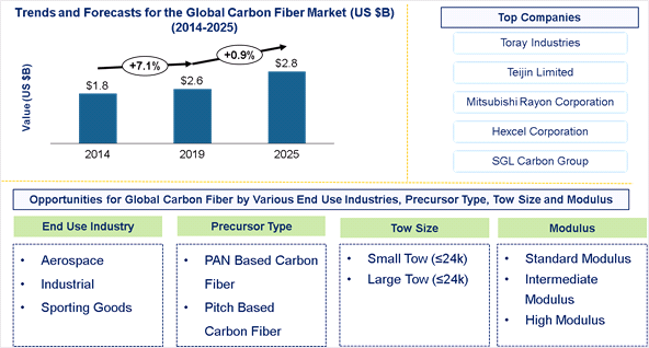 Carbon Fiber Market is expected to reach $2.8 Billion by 2025- An exclusive market research report by Lucintel