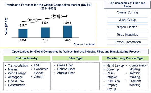 Composites Market is expected to reach $39.4 Billion by 2025 - An exclusive market research report by Lucintel