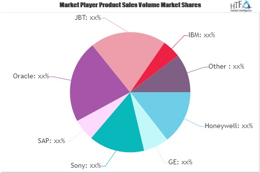 Smart Manufacturing Market To Eyewitness Massive Growth By 2026 | Sony, SAP, Oracle