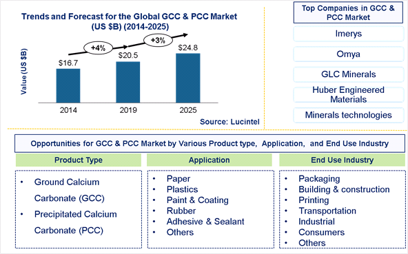 Global Ground and Precipitated Calcium Carbonate Market is expected to reach $24.8 Billion by 2025- An exclusive market research report by Lucintel