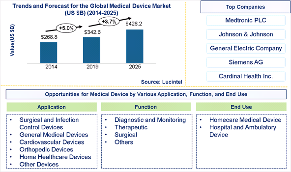 Medical Device Market is expected to reach $426.2 Billion by 2025- An exclusive market research report by Lucintel