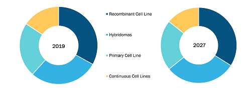 Cell Line Development Market Latest Trends, Demand and Advancement 2020 to 2027