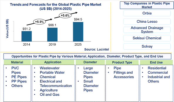 Plastic Pipe Market is expected to reach $94.5 Billion by 2025 - An exclusive market research report by Lucintel