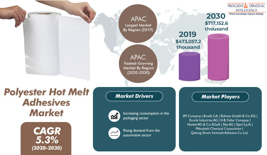 Polyester Hot Melt Adhesives Market Predicted to Boom in Asia-Pacific in Coming Years