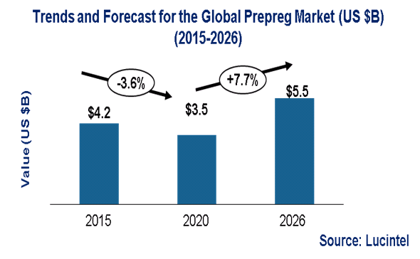 Prepreg Market is expected to reach $5.5 Billion by 2026 - An exclusive market research report by Lucintel