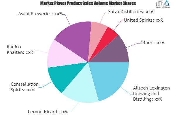 Whisky Market to Eyewitness Massive Growth by 2026 | Brown-Forman, Bacardi, Diageo