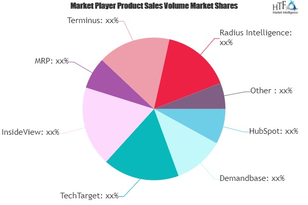 Account Based Marketing Software Market May See Big Move | HubSpot, Demandbase, TechTarget