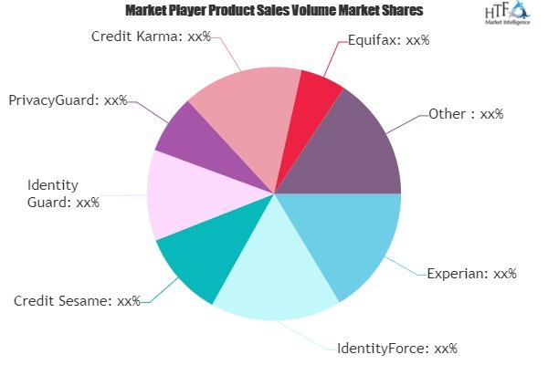 Credit Scores, Credit Reports & Credit Check Services Market May See Big Move | Experian, Credit Karma, Equifax