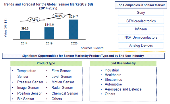 Sensor Market is expected to reach $234.7 Billion by 2025- An exclusive market research report by Lucintel