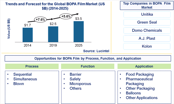 BOPA Film Market is expected to reach $3.5 Billion by 2025- An exclusive market research report by Lucintel