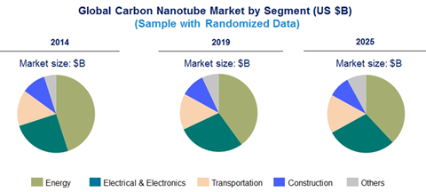Carbon Nanotube Market to grow at a CAGR of 15% -An exclusive market research report by Lucintel