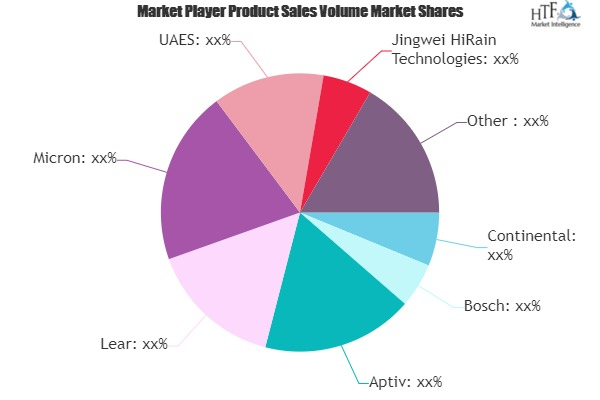 CVG (Connected Vehicle Gateway) Market is Set to Experience a Revolutionary Growth | Continental, Bosch, Aptiv, Lear