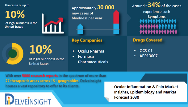 Ocular Inflammation and Pain Market Insights, Epidemiology, and Market Forecast