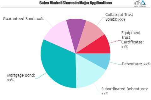 Bond Market to See Strong Investment Opportunity